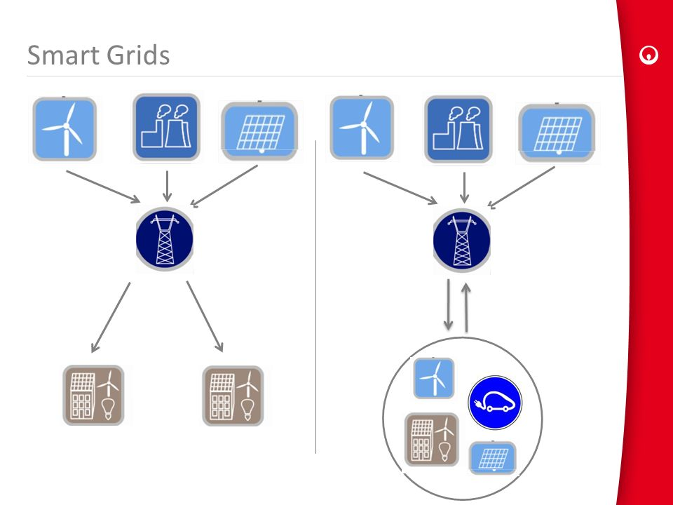 Smart Grids A natural extension of the EPC = link to smart grid