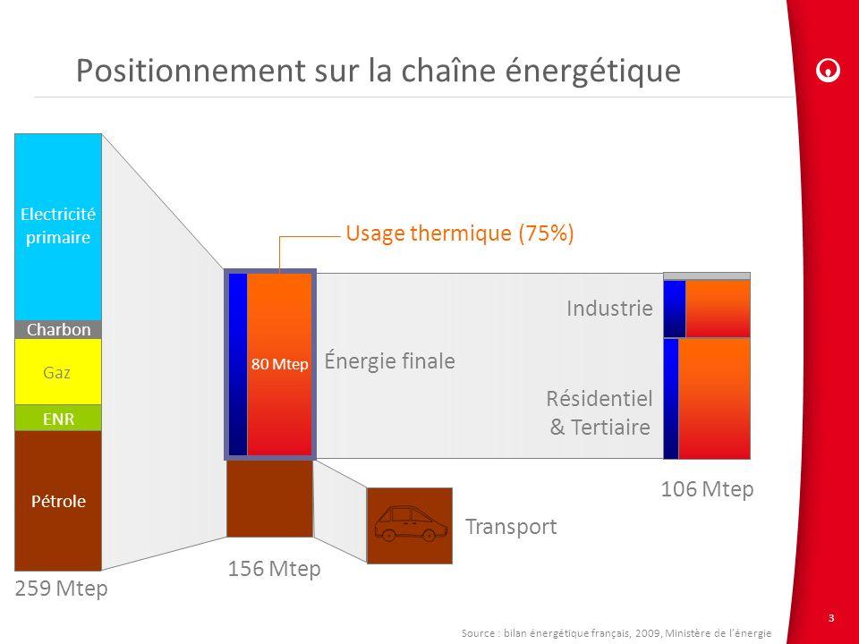 Positionnement sur la chaîne énergétique
