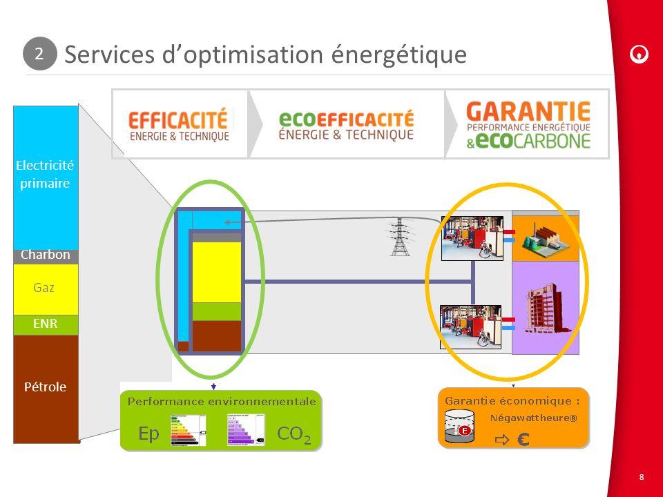 Services d'optimisation énergétique