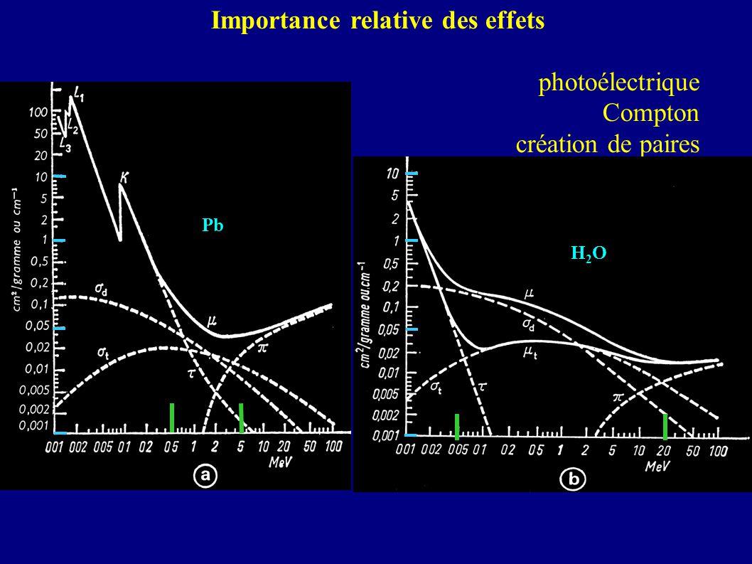 Importance relative des effets