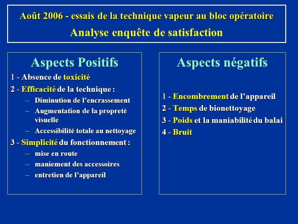 Aspects Positifs Aspects négatifs