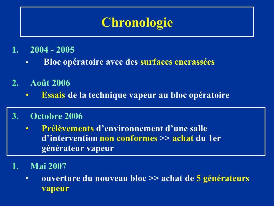 Chronologie 2004 - 2005. Bloc opératoire avec des surfaces encrassées. Août 2006. Essais de la technique vapeur au bloc opératoire.
