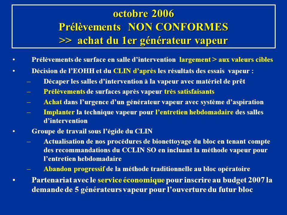 octobre 2006 Prélèvements NON CONFORMES >> achat du 1er générateur vapeur