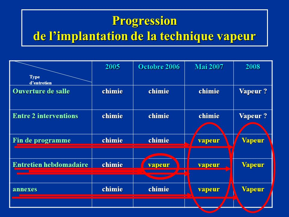 Progression de l'implantation de la technique vapeur