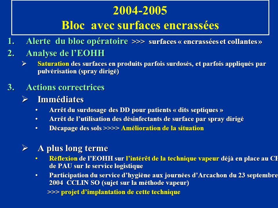 2004-2005 Bloc avec surfaces encrassées