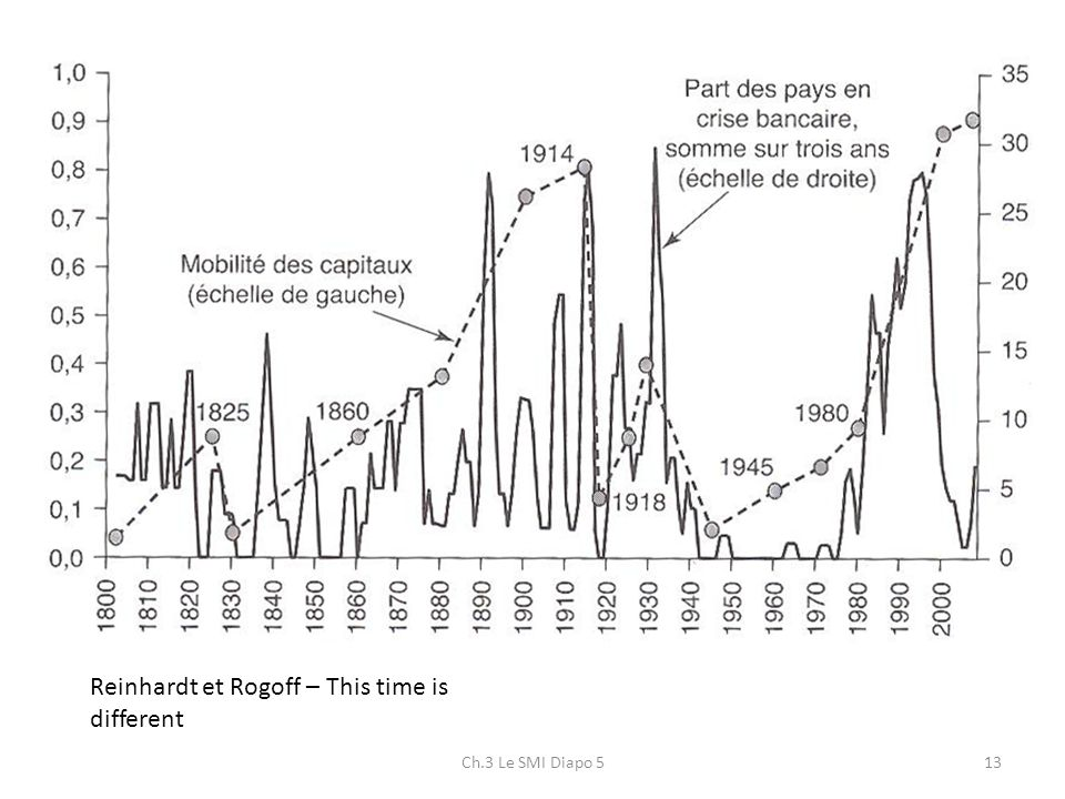 Reinhardt et Rogoff – This time is different