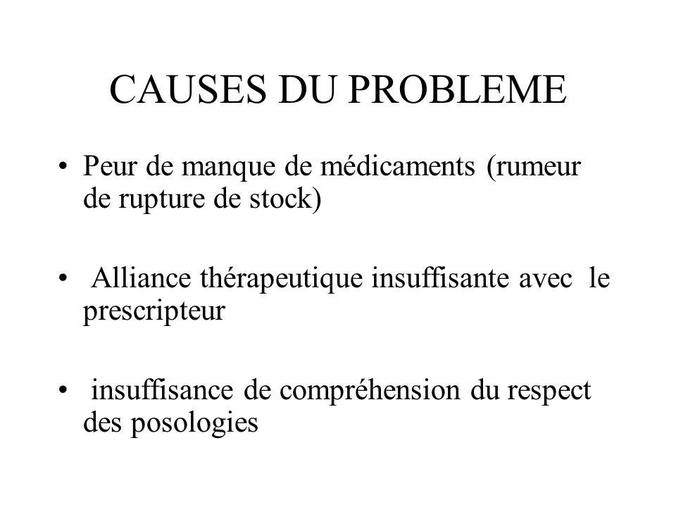 CAUSES DU PROBLEME Peur de manque de médicaments (rumeur de rupture de stock) Alliance thérapeutique insuffisante avec le prescripteur.