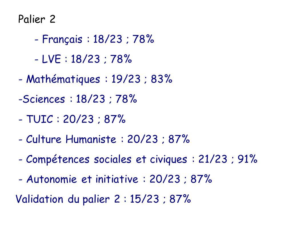 Palier 2 - Français : 18/23 ; 78% - LVE : 18/23 ; 78% - Mathématiques : 19/23 ; 83% -Sciences : 18/23 ; 78%
