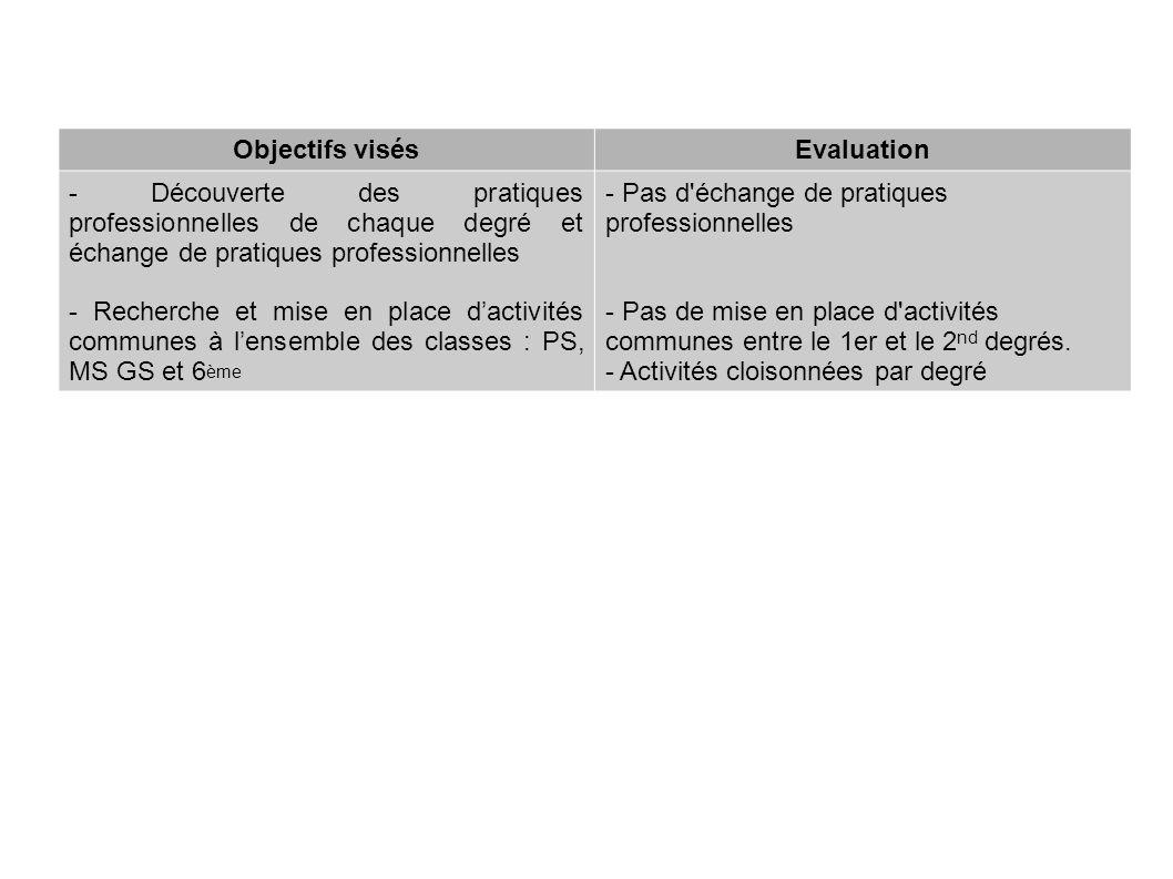 Objectifs visés Evaluation. - Découverte des pratiques professionnelles de chaque degré et échange de pratiques professionnelles.