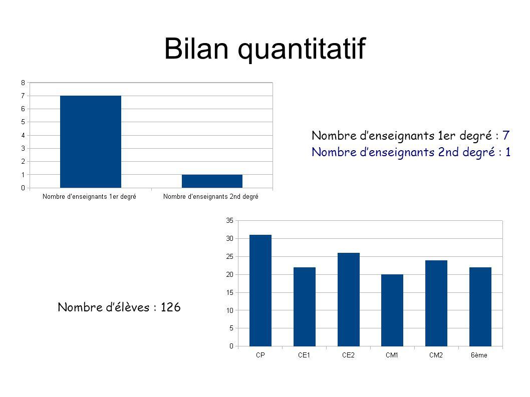 Bilan quantitatif Nombre d'enseignants 1er degré : 7
