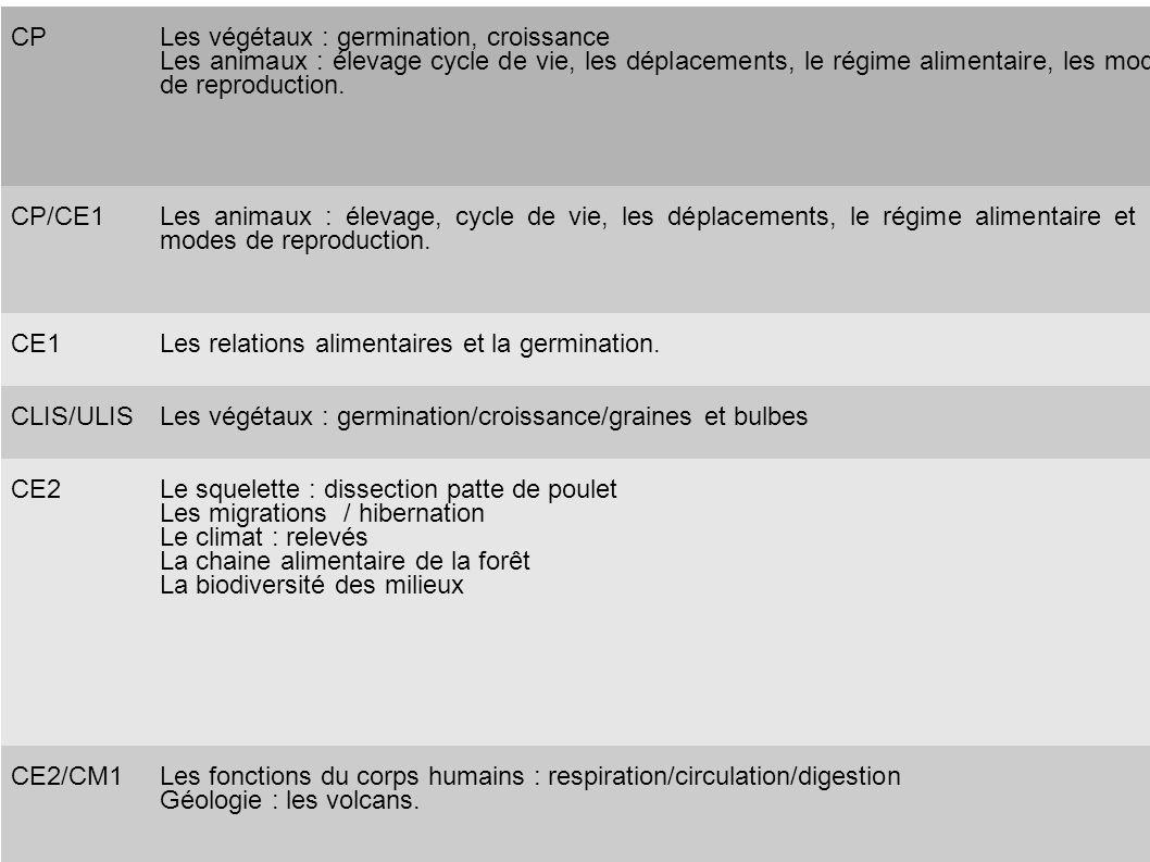 CP Les végétaux : germination, croissance. Les animaux : élevage cycle de vie, les déplacements, le régime alimentaire, les modes de reproduction.