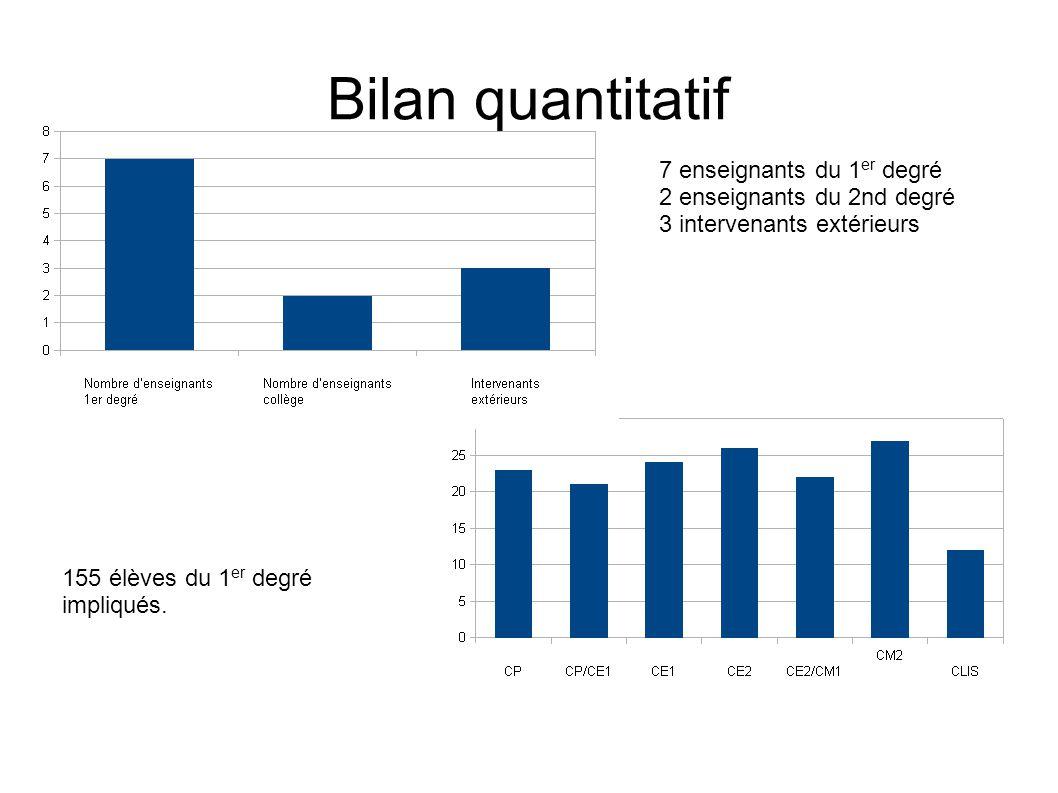 Bilan quantitatif 7 enseignants du 1er degré