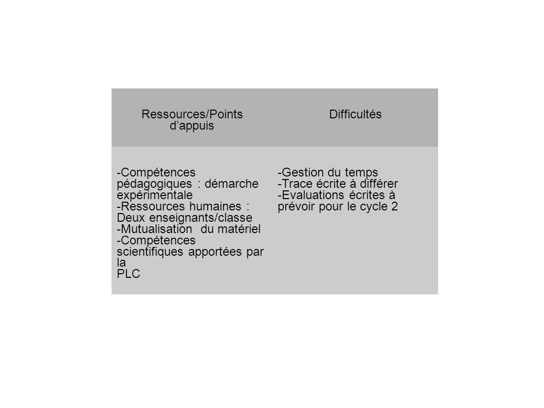 Ressources/Points d'appuis