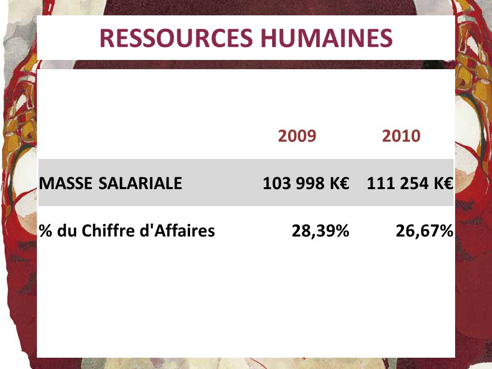 RESSOURCES HUMAINES 2009 2010 MASSE SALARIALE 103 998 K€ 111 254 K€