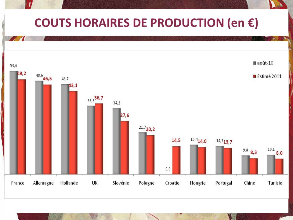 COUTS HORAIRES DE PRODUCTION (en €)