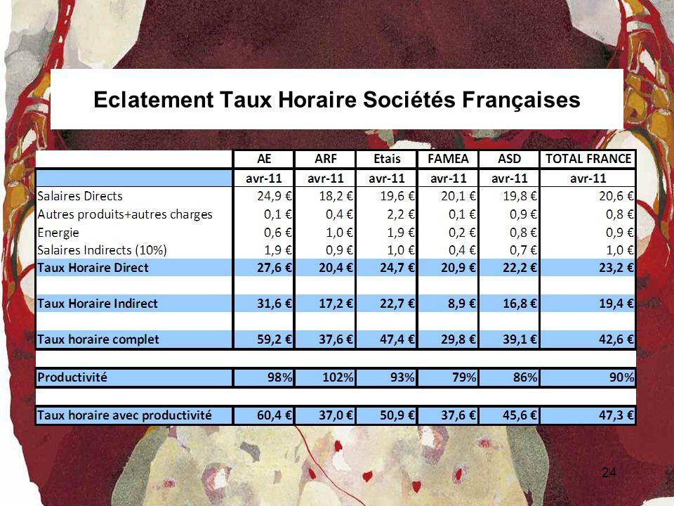 Eclatement Taux Horaire Sociétés Françaises