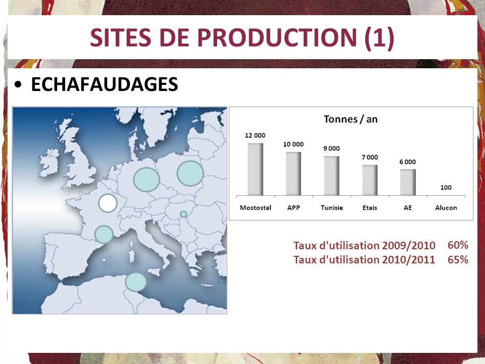 SITES DE PRODUCTION (1) ECHAFAUDAGES Taux d utilisation 2009/2010