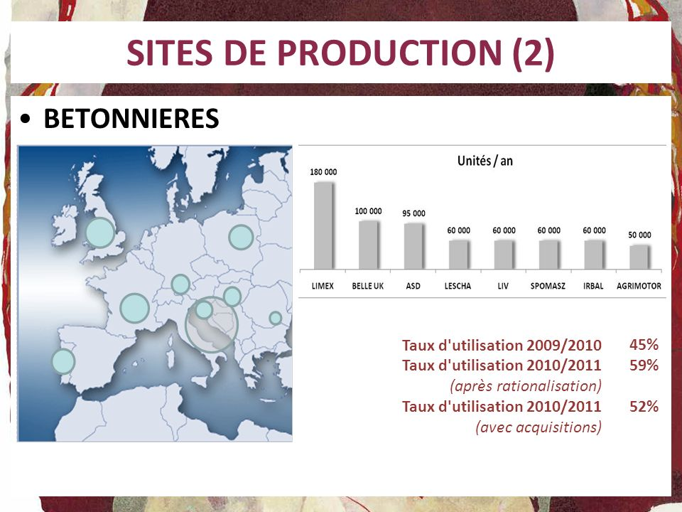 SITES DE PRODUCTION (2) BETONNIERES Taux d utilisation 2009/2010