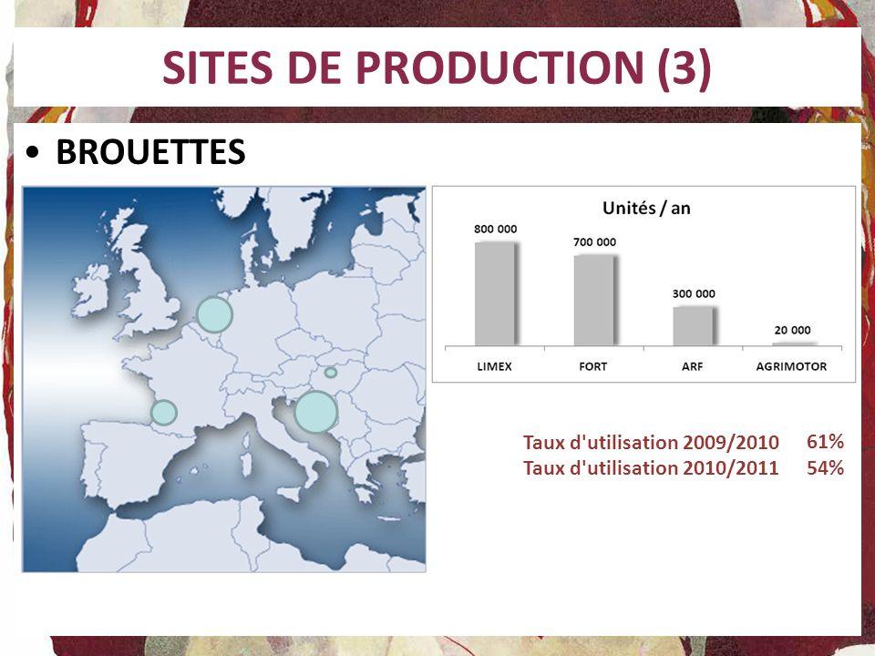 SITES DE PRODUCTION (3) BROUETTES Taux d utilisation 2009/2010