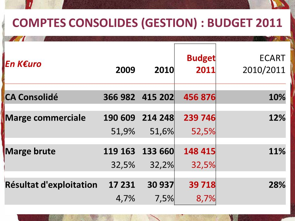 COMPTES CONSOLIDES (GESTION) : BUDGET 2011