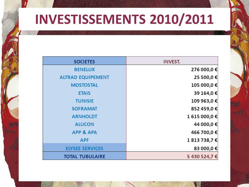INVESTISSEMENTS 2010/2011 SOCIETES INVEST. BENELUX 276 000,0 €