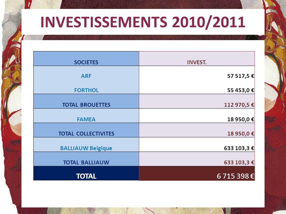 INVESTISSEMENTS 2010/2011 TOTAL 6 715 398 € SOCIETES INVEST. ARF