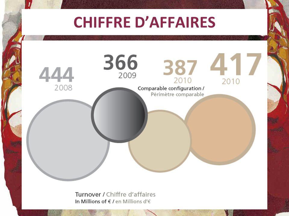 CHIFFRE D'AFFAIRES