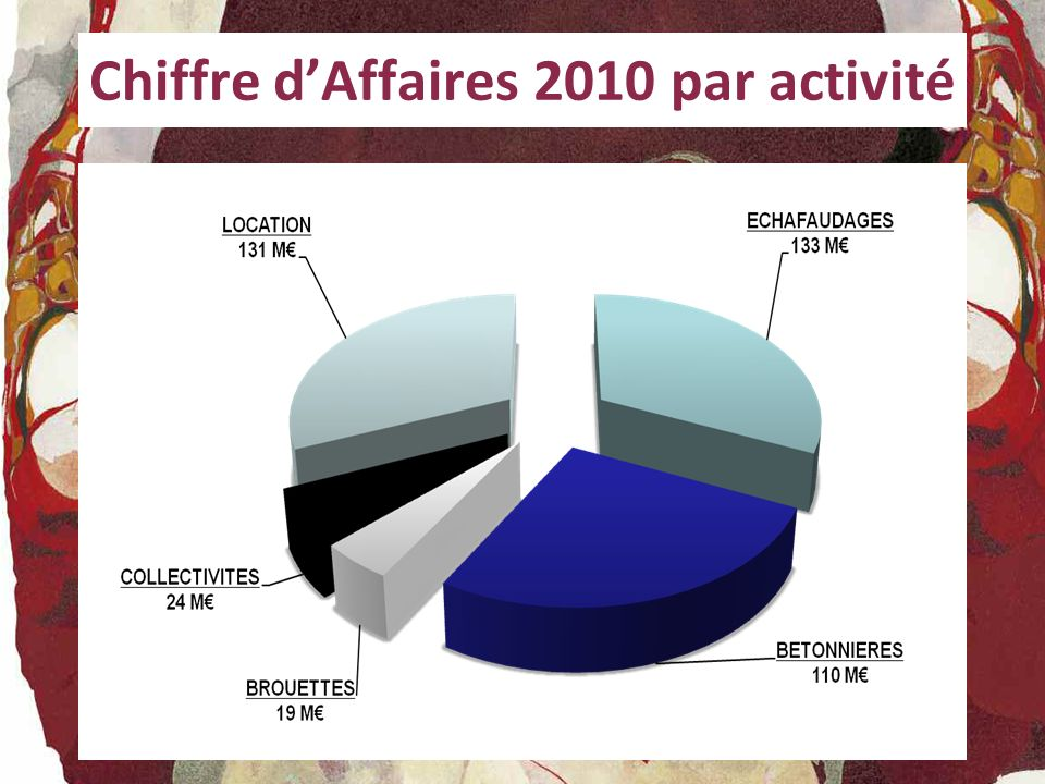 Chiffre d'Affaires 2010 par activité