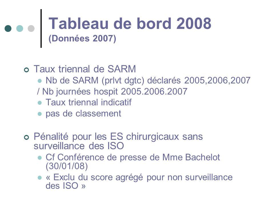 Tableau de bord 2008 (Données 2007)