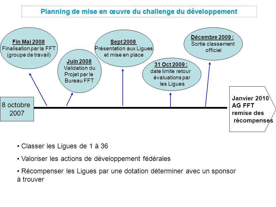 Planning de mise en œuvre du challenge du développement