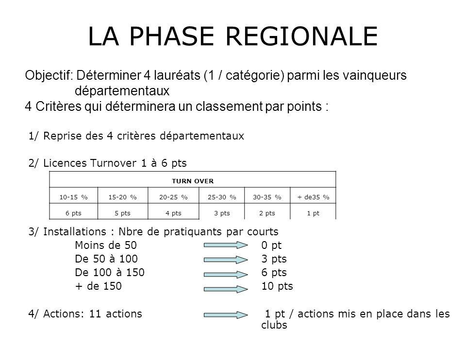 LA PHASE REGIONALEObjectif: Déterminer 4 lauréats (1 / catégorie) parmi les vainqueurs départementaux.