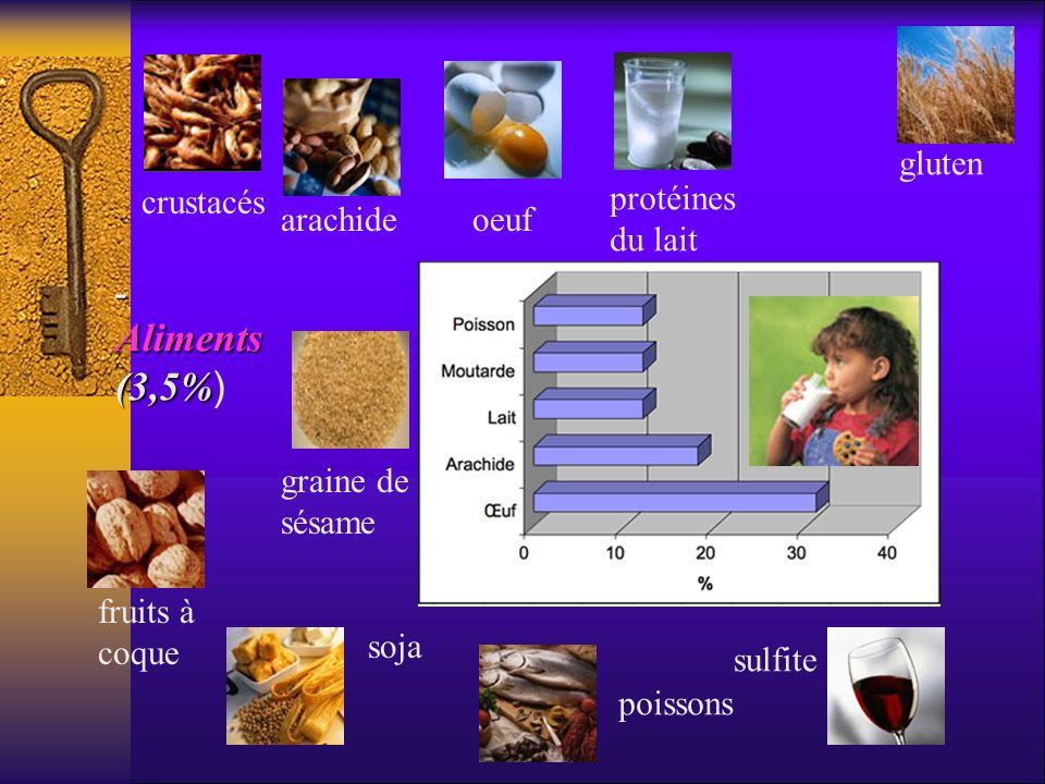 - Aliments (3,5%) gluten crustacés protéines du lait arachide oeuf