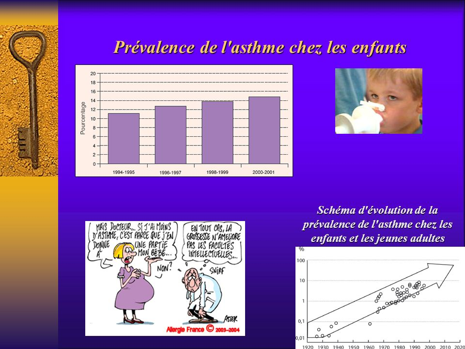 Prévalence de l asthme chez les enfants