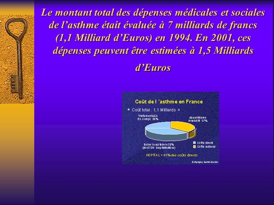 Le montant total des dépenses médicales et sociales de l'asthme était évaluée à 7 milliards de francs (1,1 Milliard d'Euros) en 1994.