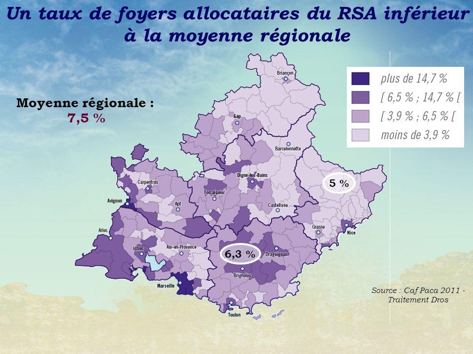 Un taux de foyers allocataires du RSA inférieur à la moyenne régionale