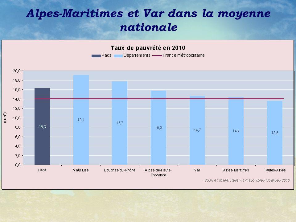 Alpes-Maritimes et Var dans la moyenne nationale
