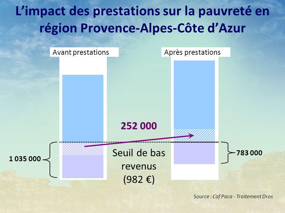 L'impact des prestations sur la pauvreté en région Provence-Alpes-Côte d'Azur