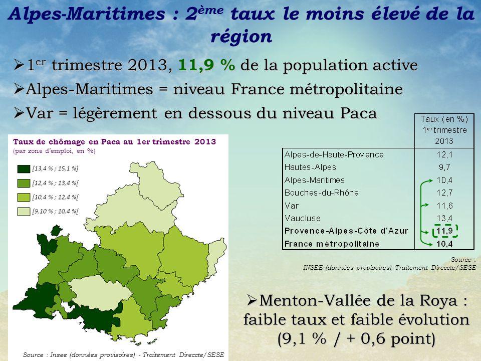 Alpes-Maritimes : 2ème taux le moins élevé de la région