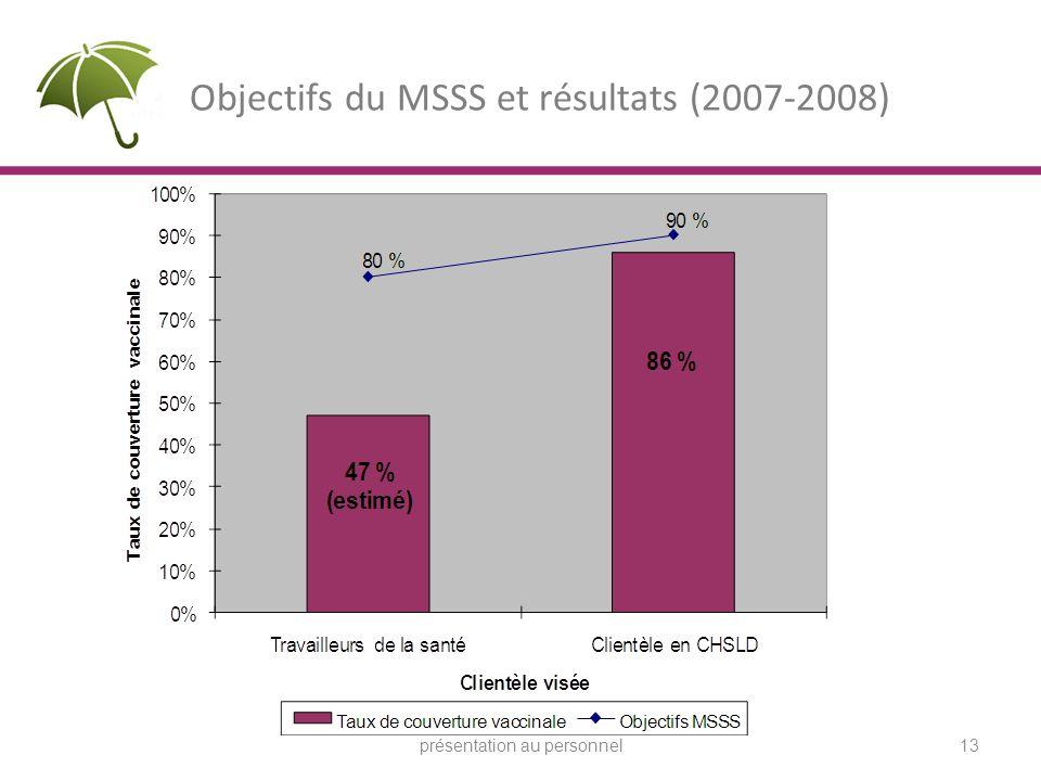 Objectifs du MSSS et résultats (2007-2008)