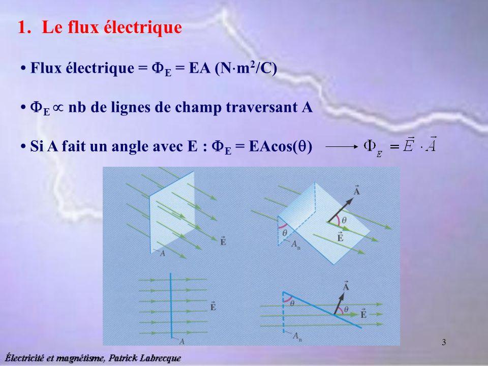 Le flux électrique • Flux électrique = E = EA (Nm2/C)
