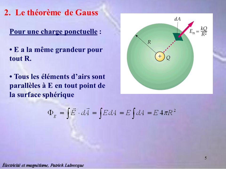 2. Le théorème de Gauss Pour une charge ponctuelle :