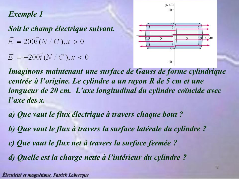 Exemple 1 Soit le champ électrique suivant.