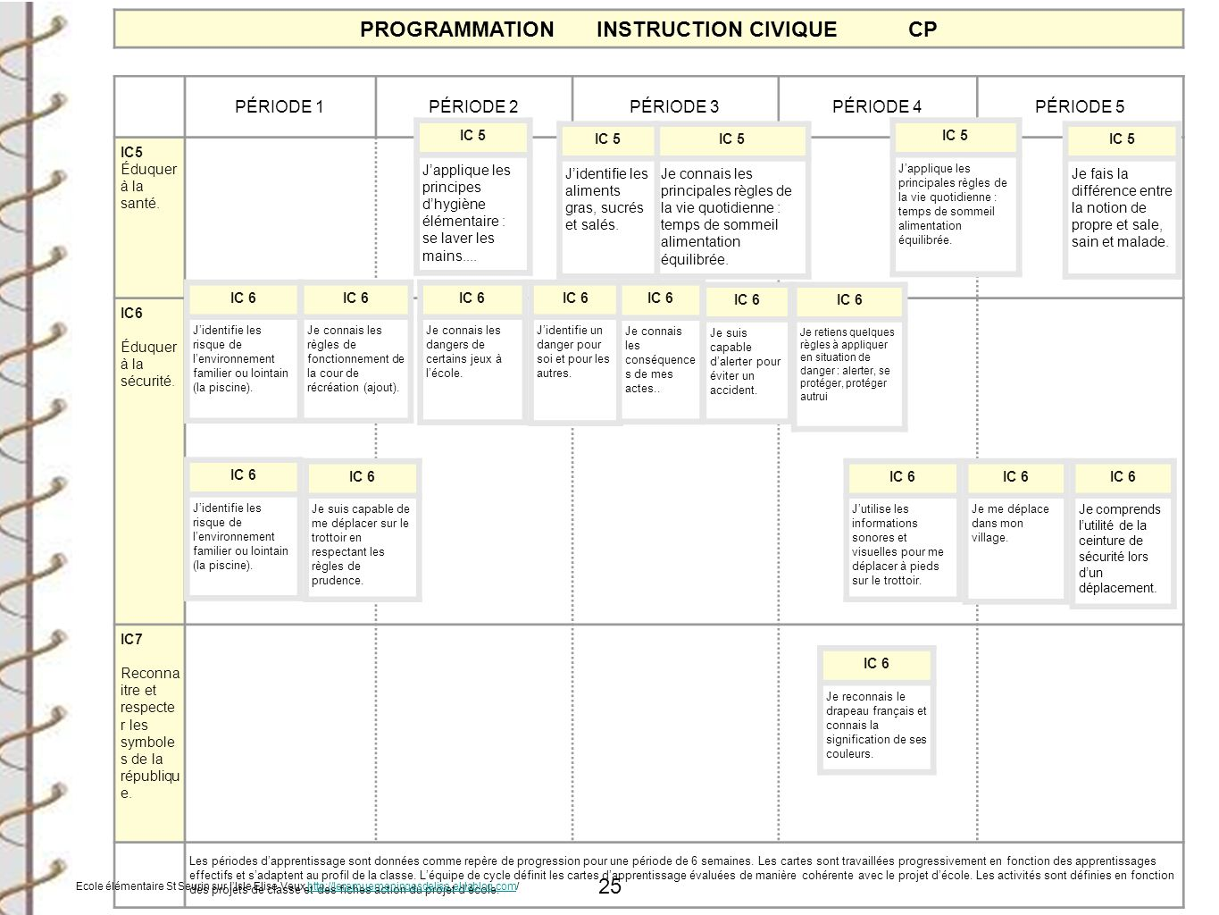 PROGRAMMATION INSTRUCTION CIVIQUE CP
