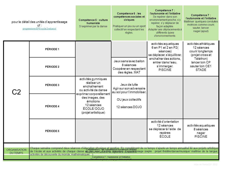 C2 pour le détail des unités d'apprentissage cf : activités aquatiques