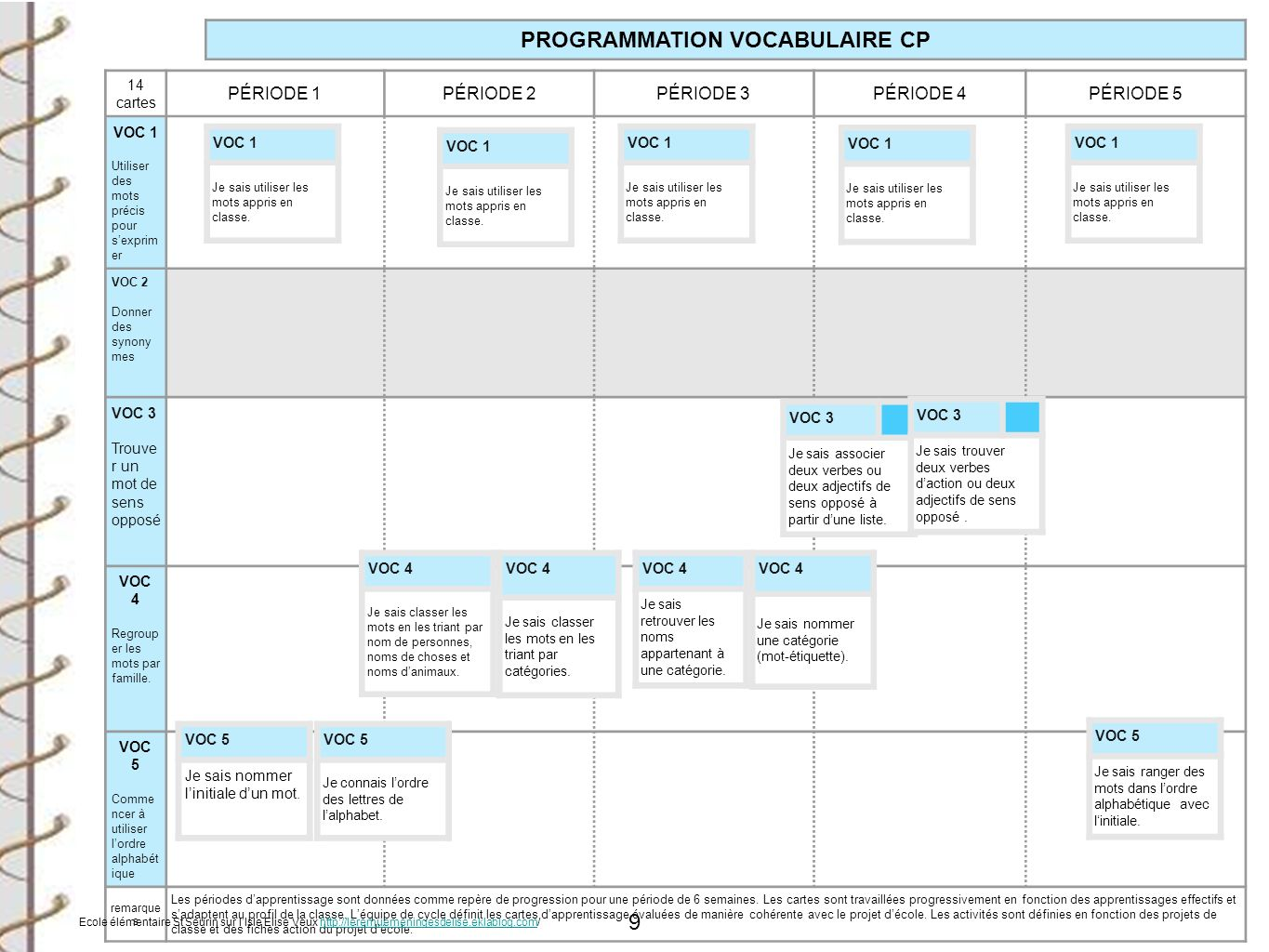 PROGRAMMATION VOCABULAIRE CP