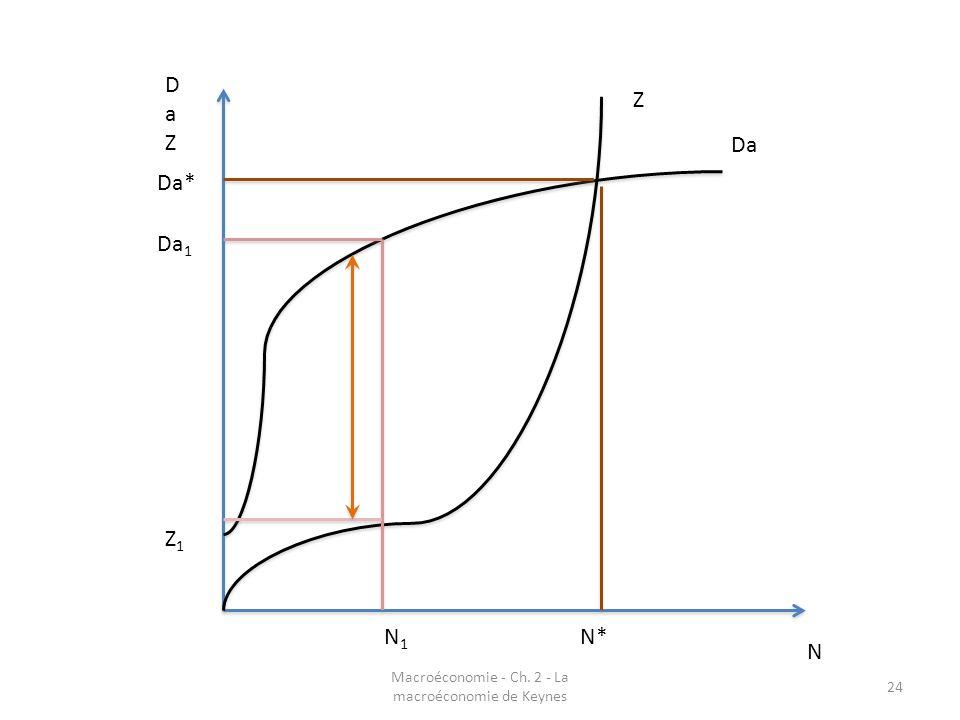 Macroéconomie - Ch. 2 - La macroéconomie de Keynes