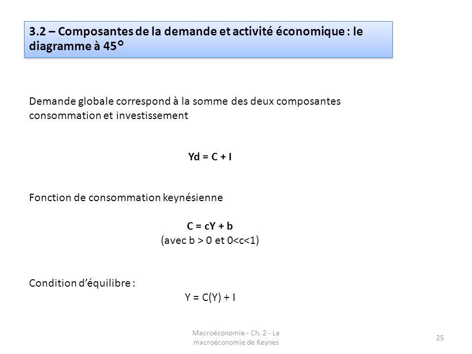 3.2 – Composantes de la demande et activité économique : le diagramme à 45°