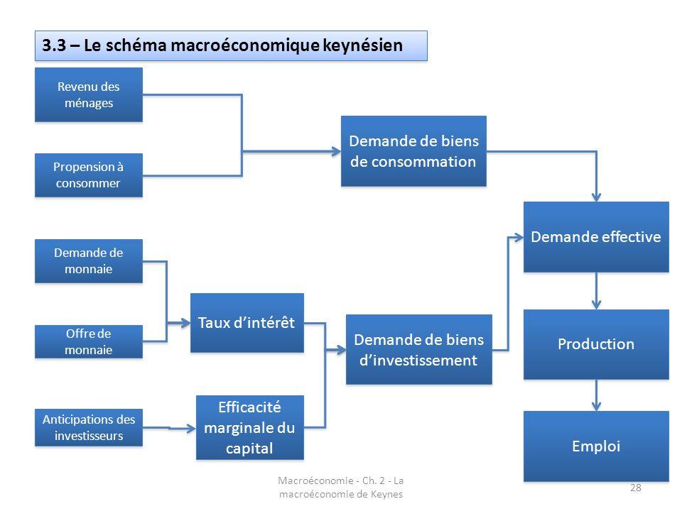 3.3 – Le schéma macroéconomique keynésien