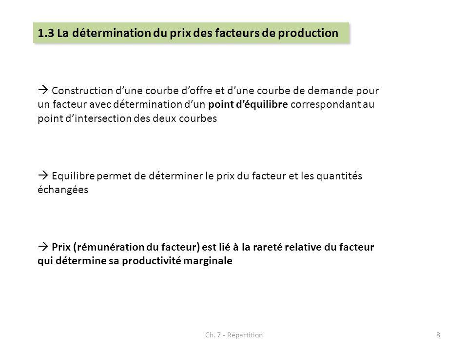 1.3 La détermination du prix des facteurs de production
