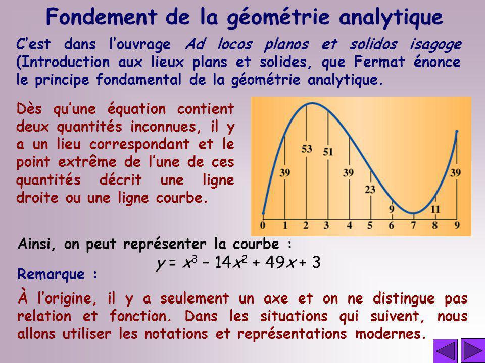 Fondement de la géométrie analytique